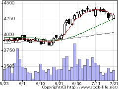 2201森永の株価チャート