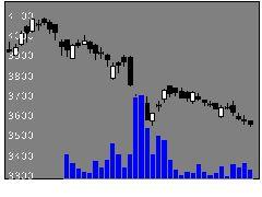 2206グリコの株価チャート
