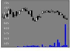 2207名糖産業の株価チャート