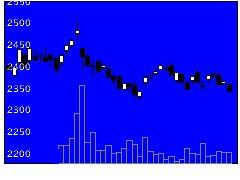 2211不二家の株価チャート