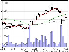 2212山崎製パンの株価チャート