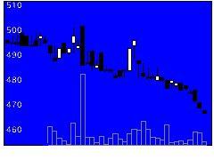 2215第一屋製パンの株価チャート