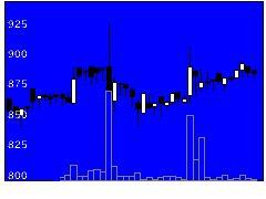2216カンロの株価チャート