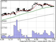 2217モロゾフの株価チャート
