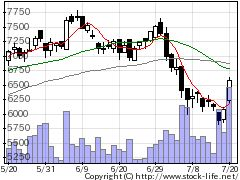 2222寿スピリッツの株価チャート