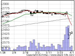 2224コモの株式チャート