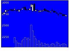 2229カルビーの株価チャート