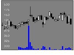 2266六甲バタの株価チャート