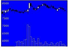 2267ヤクルト本社の株式チャート