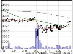 2268サーティワンの株価チャート