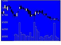 2269明治HDの株価チャート