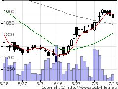 2270雪印メグミルクの株式チャート