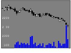 2281プリマハムの株価チャート