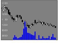 2282日本ハムの株価チャート