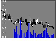 2286林兼産業の株価チャート