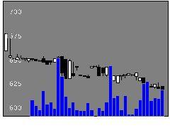 2291福留ハムの株価チャート