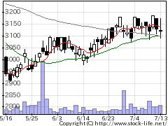 2292SFOODSの株価チャート