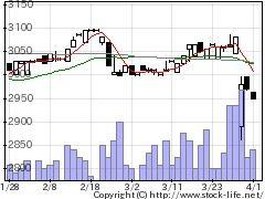 2293滝沢ハムの株式チャート