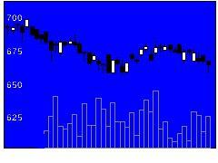 2296伊藤米久HDの株価チャート