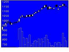 2301学情の株式チャート