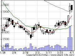 2303ドーンの株価チャート