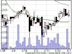 2304CSSホールディングスの株価チャート