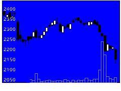 2305スタ・アリスの株式チャート