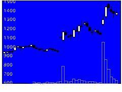 2307クロスキャトの株価チャート