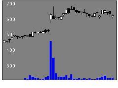 2309シミックHDの株式チャート