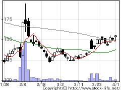 2315カイカの株式チャート
