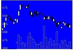 2317システナの株価チャート