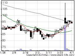 2321ソフトフロンの株価チャート