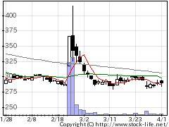 2323fonfunの株価チャート