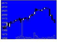2325NJSの株価チャート