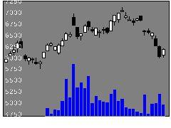 2326デジアーツの株式チャート