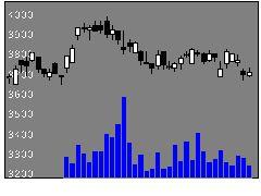 2327NSSOLの株価チャート