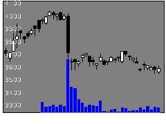 2331綜合警備保障の株価チャート