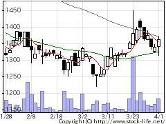 2332クエストの株価チャート