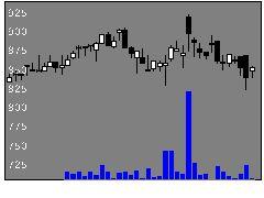 2334イオレの株価チャート