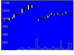 2335キューブシステムの株価チャート