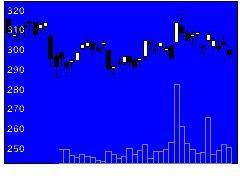 2337いちごの株価チャート