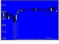 2338ファステップスの株価チャート