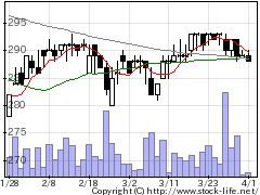 2340極楽湯ホールディングスの株価チャート