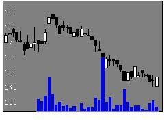 2342トランスGの株価チャート