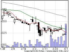 2344平安レイの株式チャート