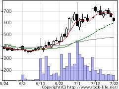 2345アイスタディの株価チャート