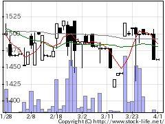 2349エヌアイデイの株価チャート