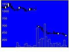 2352エイジアの株式チャート