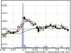 2354安川情報の株価チャート