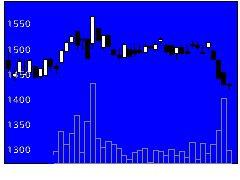 2359コアの株式チャート